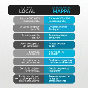 tabela-comparativa-software-deprocessamento-de-imagens-de-drone-local-vs-software-online