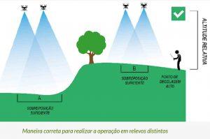 áreas-com-níveis-diferentes-de-altura-mapamento-com-drones