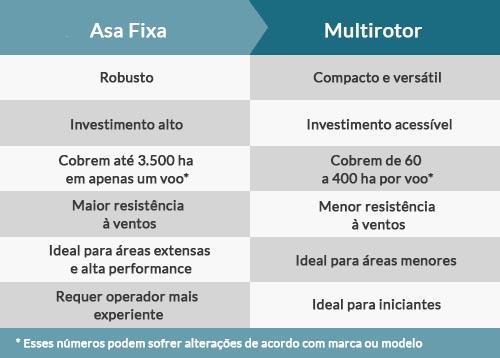 asa-fixa-versus-multirotor-operação-de-voo-drones