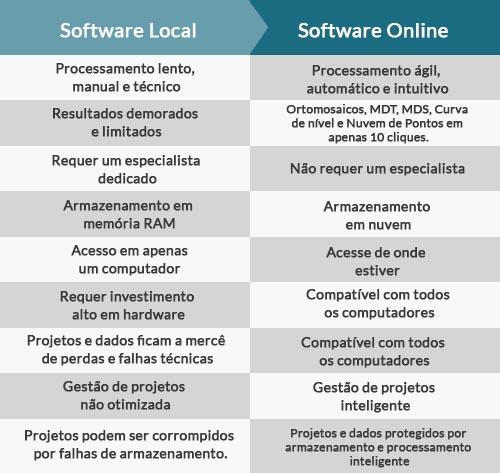 software-versus-plataforma-online.